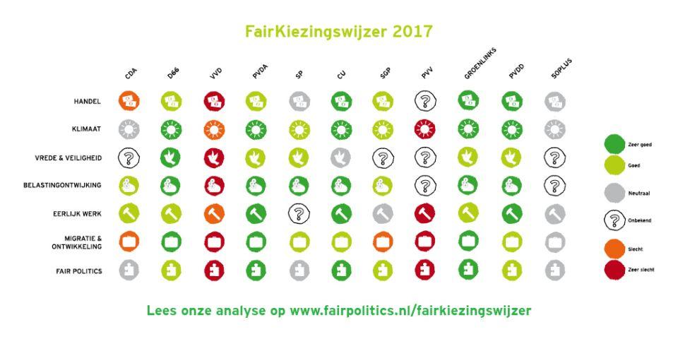 Fairkiezingswijzer