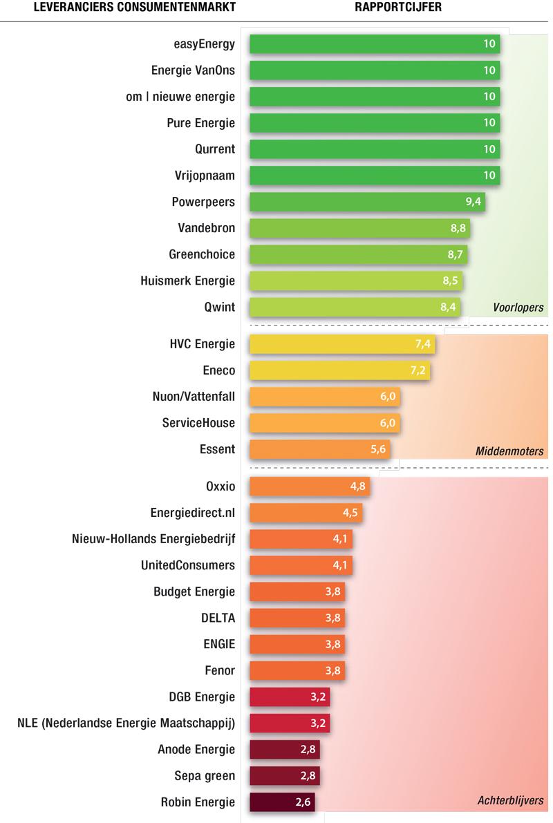 duurzaamheid energieleveranciers